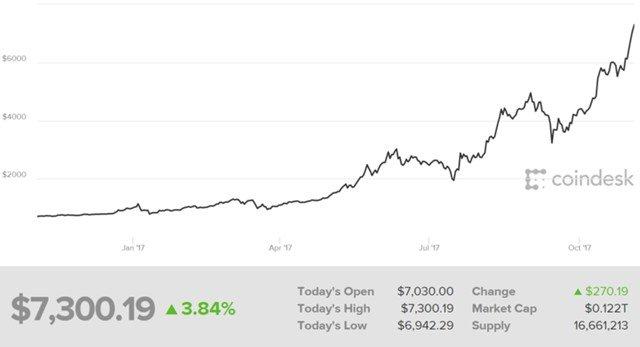 Сейчас биткоин уверенно перешагнул планку $7 тыс., хотя еще год назад стоил всего около $640.