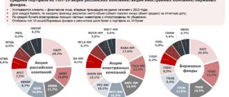 Диаграммы самых популярных объектов инвестиций на Мосбирже