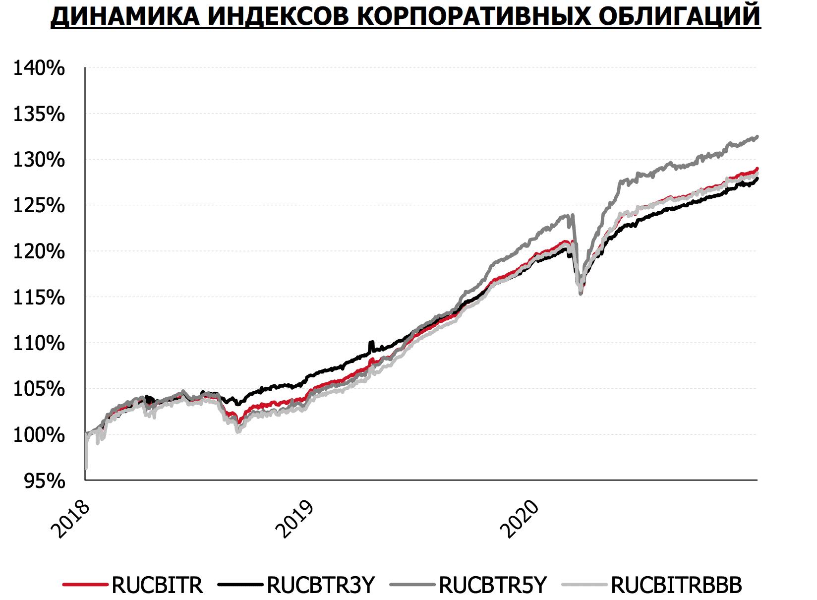 График динамики индексов корпоративных облигаций Мосбиржи