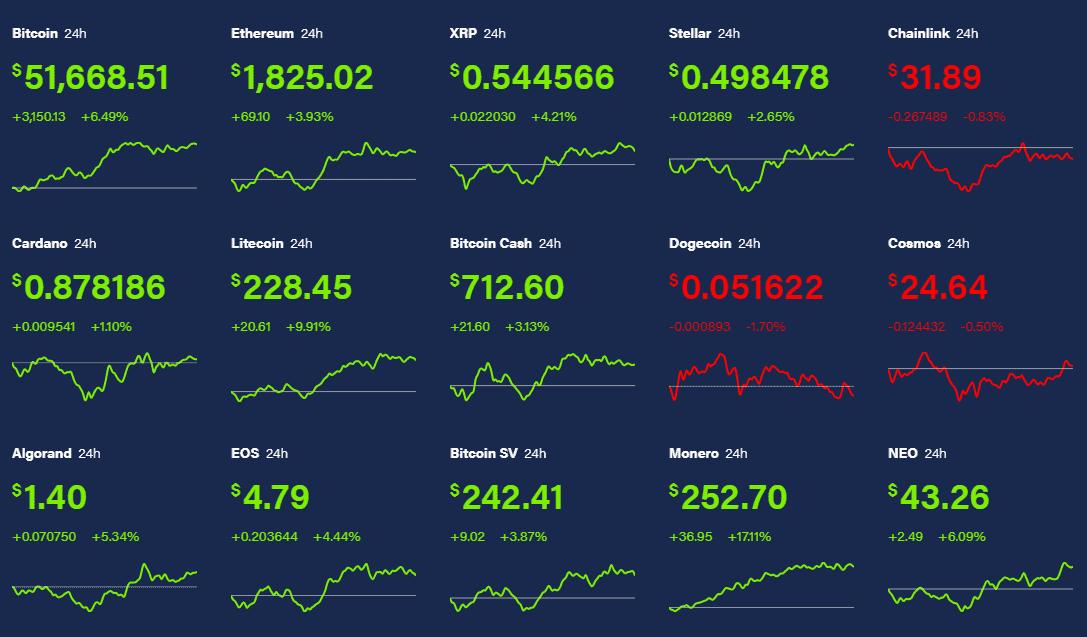 Котировки основных криптовалют на 17.02.2021