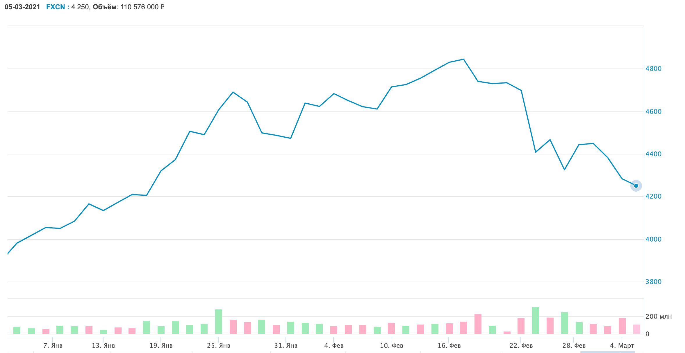 График котировок фонда FXCN в 2021 году