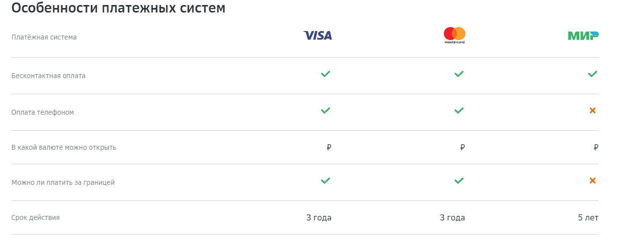 """Таблица-сравение особенностей платежных систем Visa, Mastercard и """"Мир"""""""