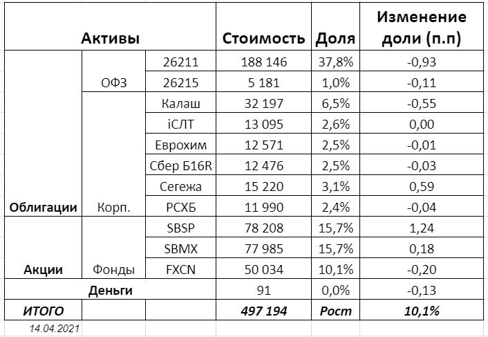 Реальный портфель на ИИС на март-апрель 2021 года