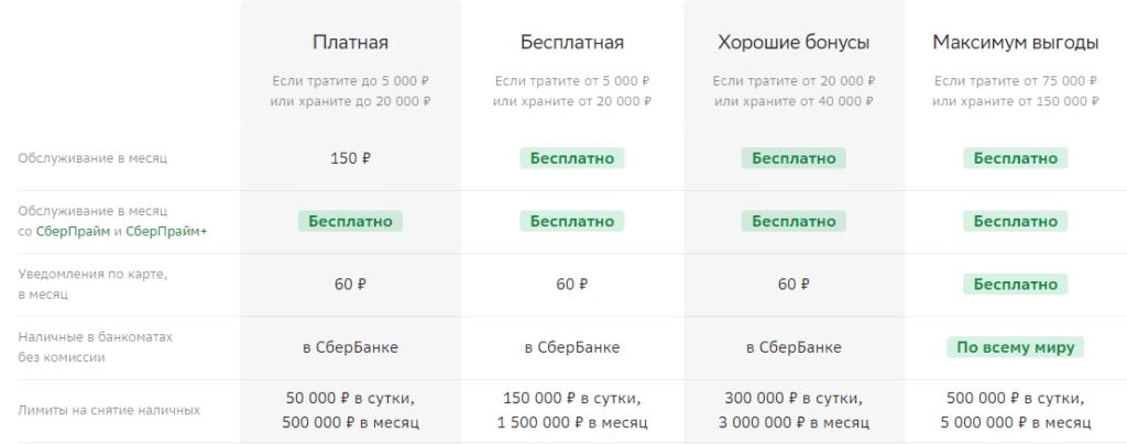 Таблица уровней СберКарты в зависимости от трат и накоплений