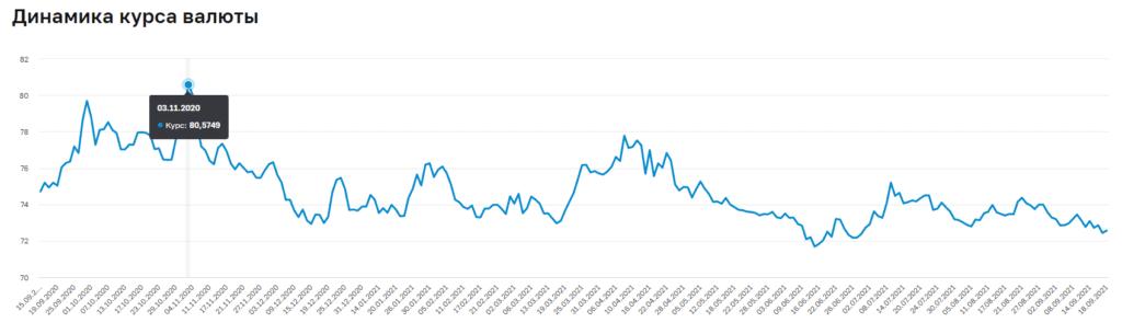 График курса рубля к доллару в 2020-2021 годах